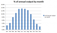 monthly percentage output